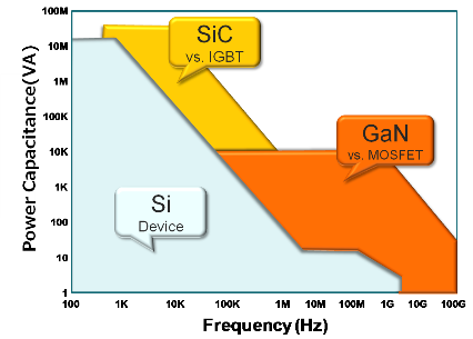 GaN/SiC based High Electron Mobility Transistors for