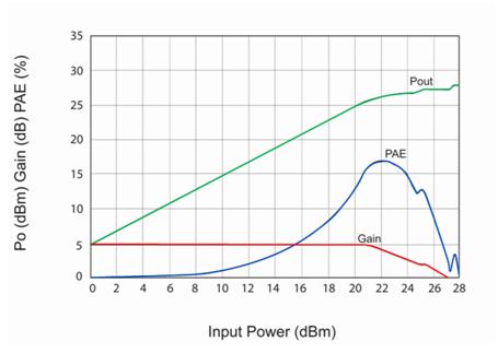Amplifier A RF 100GHz