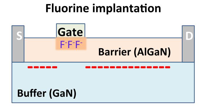OFF HEMT Fluorine
