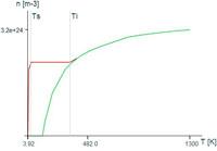 f.2.3 Závislost koncentrácie volných nosicov náboja v Si od teploty
