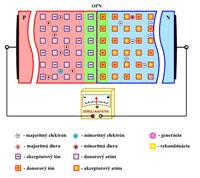 f.2.5 Priepustne a záverne polarizovaný pn priechod