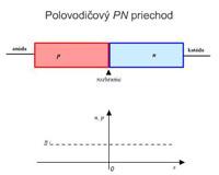 f.2.4 Prierez polovodicovým pn+ priechodom v termodynamickej rovnováhe (verzia 2)