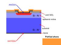 Planárno-epitaxná technológia výroby pn diódy